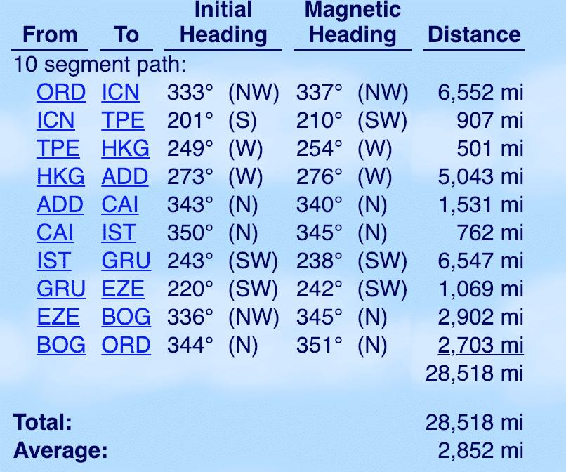 ANA RTW Award Example - Flight Miles